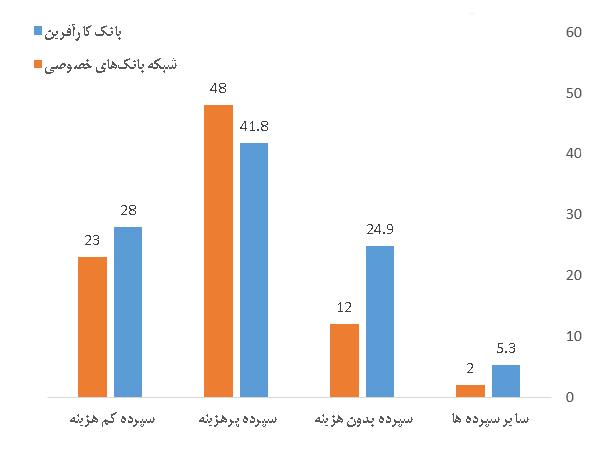 پایگاه خبری آرمان اقتصادی 12443_orig رشد چشمگیر منابع بانک کارآفرین در نیمه نخست امسال نسبت به مدت مشابه سال گذشته