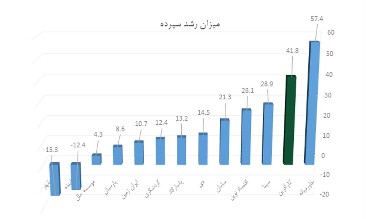 رشد سپرده بانک ها 2